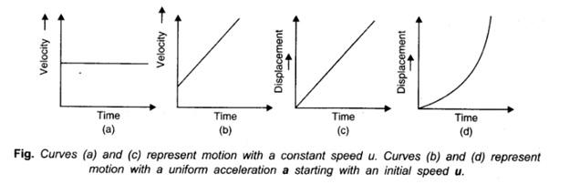 Kinematical Graphs