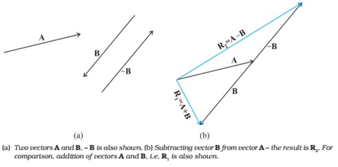 Subtraction of Vector