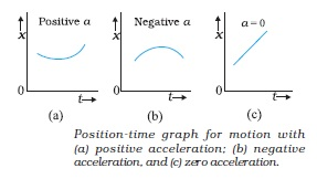 time-motion graph for acceleration