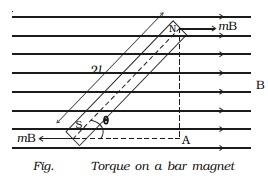 Torque on bar magnet