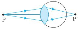 Hypermetropic eye