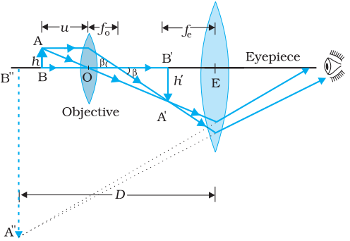 Ray diagram for the formation of image by a compound microscope