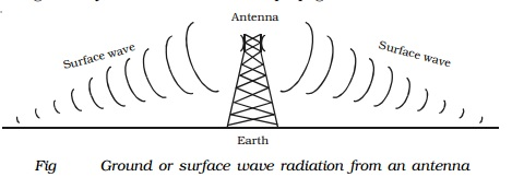 Ground (surface) wave propagation: