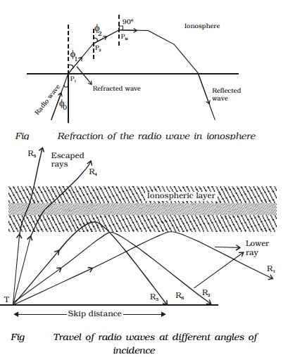 Sky wave (or) ionosphere propagation