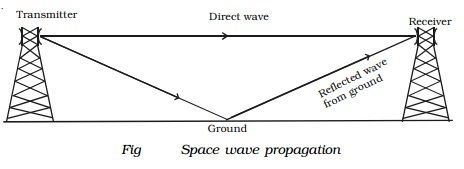 Space wave propagation