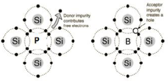 Classification of Semi-conductors