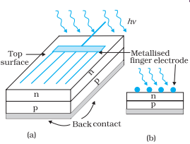 Typical p-n junction solar cell