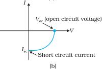 I-V characteristics of a solar cell