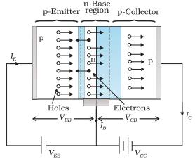 Working of PNP Transistor