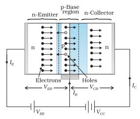 Working of NPN Transistor
