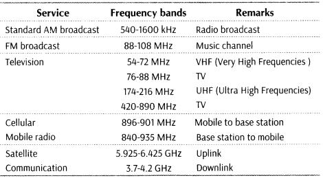 Bandwidth of Signals