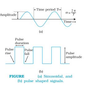 Sinusoidal and pulse shaped signals