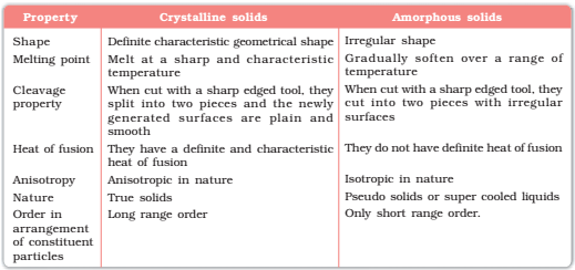 Distinction between Crystalline and Amorphous Solids