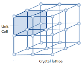 Unit Cell In Solid