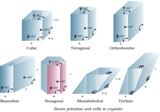 Seven primitive unit cells in crystals