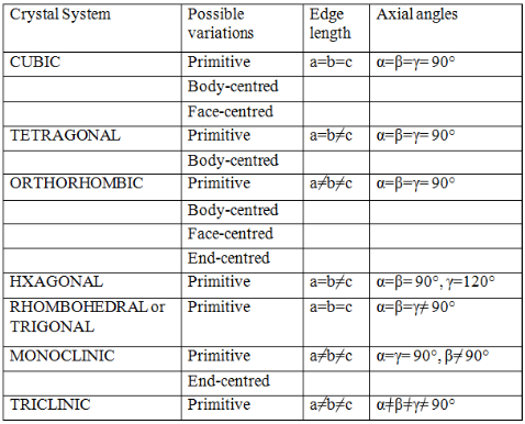 Seven Primitive Unit Cells and their Possible Variations as Centred Unit Cells