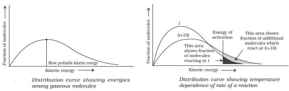 most probable kinetic energy