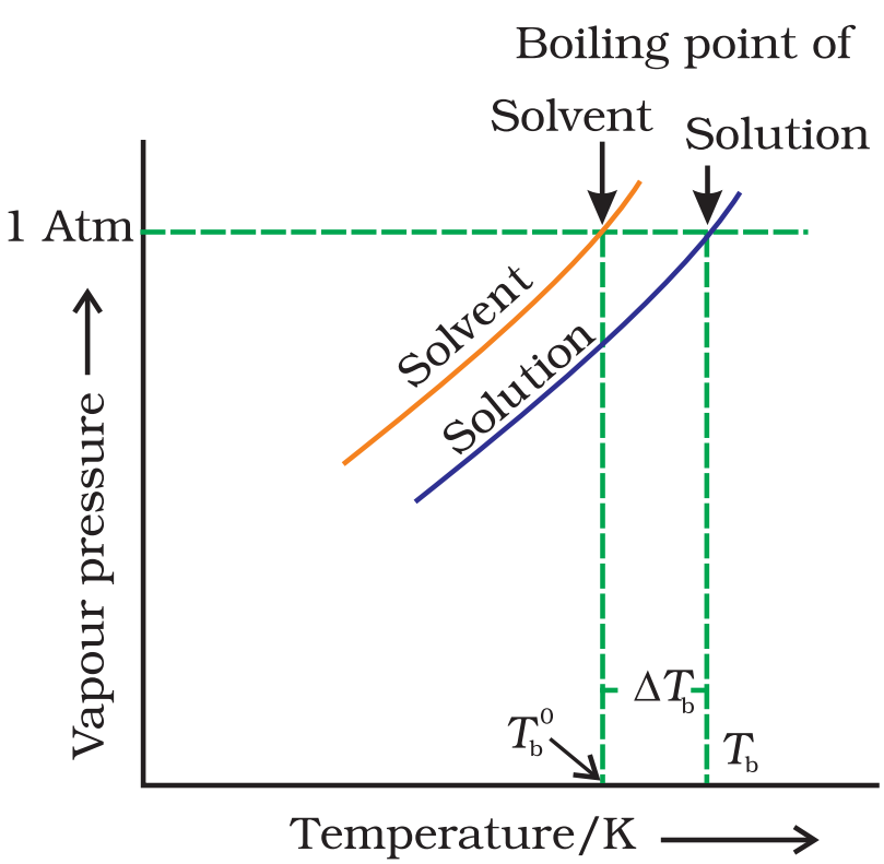 Elevation in Boiling Point