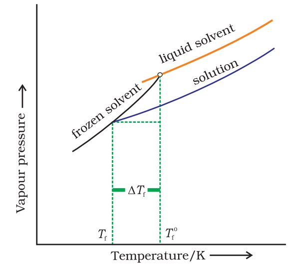 Depression in Freezing Point