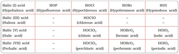 Oxoacids of halogens