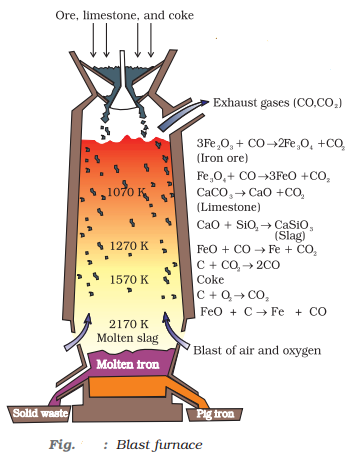 Blast furnace - Extraction of iron from its oxides