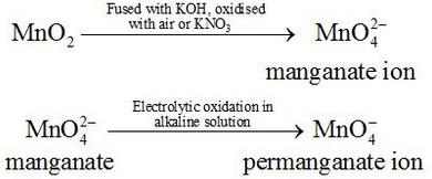 Preparation of Potassium Permanganate