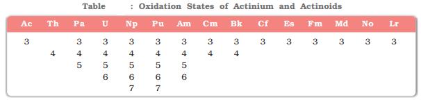 oxidation states of Actinium and Actinoids