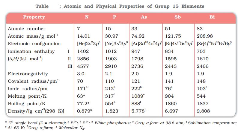 Group 15 Elements
