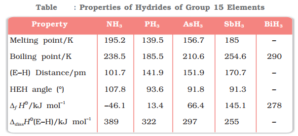properties of hydrides of group 15 elements
