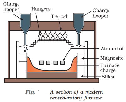 section view of reverberatory furnace