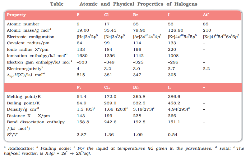 Atomic and physical Properties of halogens