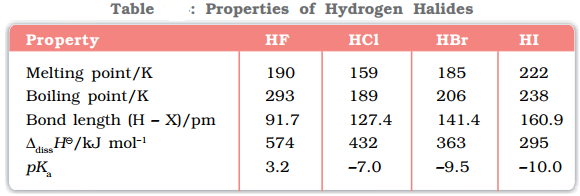 Properties of Hydrogen Halides