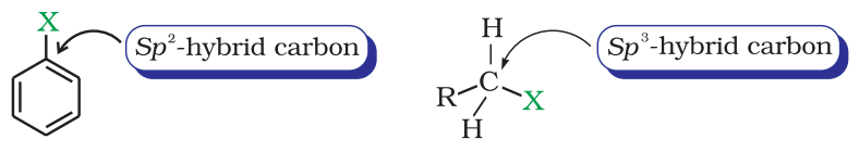 Difference in hybridisation of carbon atom in C-X bond