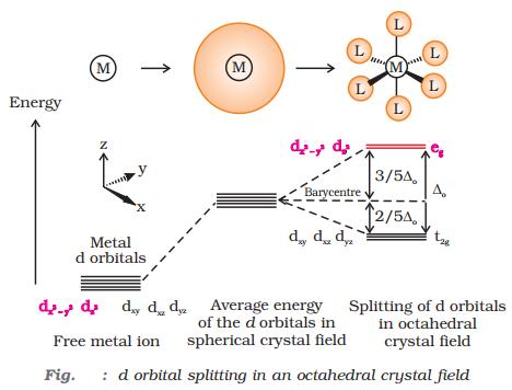 d orbital splitting in an octahedral crystal field