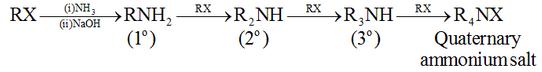 Preparation of AminesBy ammonolysis of alkyl halides