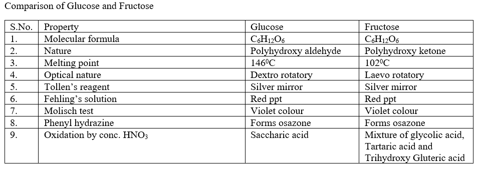 Comparison of Glucose and Fructose