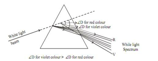 ANGLE OF DEVIATION (D)