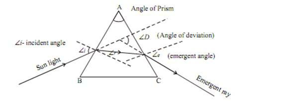 ANGLE OF PRISM.