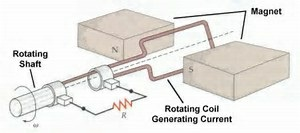 Electric Generator working model