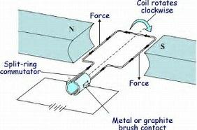 Electric Motor working model