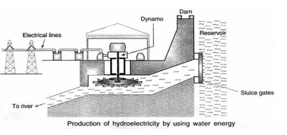 Hydro-power Plants