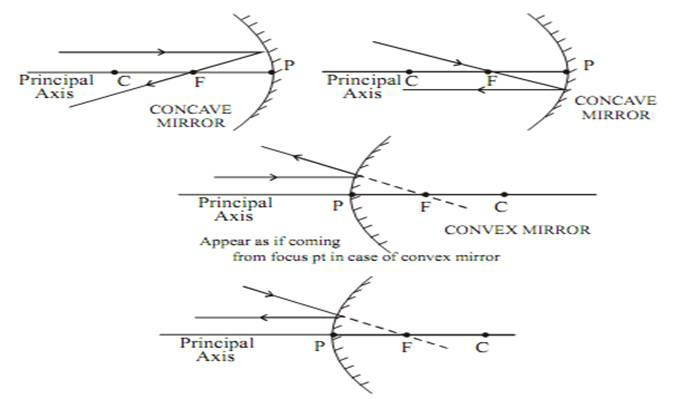 IMAGE FORMATION BY SPHERICAL MIRROR