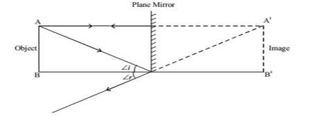 IMAGE FORMED BY PLANE MIRROR