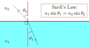 LAWS OF REFRACTION OF LIGHT: SNELL'S LAW