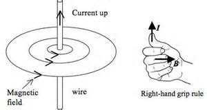 Magnetic Field due to Current through a Straight Conductor