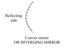 REFLECTION OF LIGHT BY CONVEX MIRROR