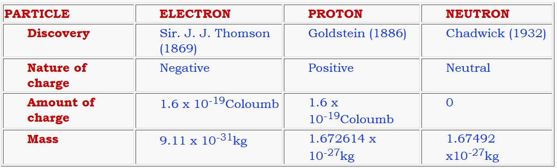 Basic Elements of Atom
