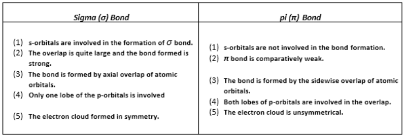 Distinction between sigma and π-bonds