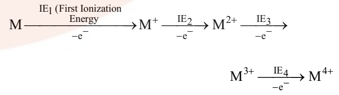 Ionization Enthalpy in periodic table