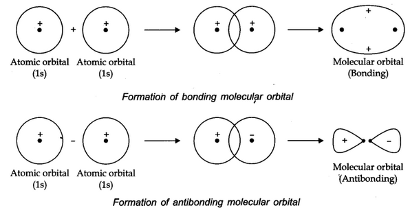 Linear Combination of Atomic Orbitals (LCAO)